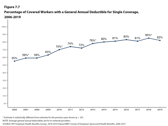 Figure 7.7: Percentage of Covered Workers With a General Annual Deductible for Single Coverage, 2006-2019