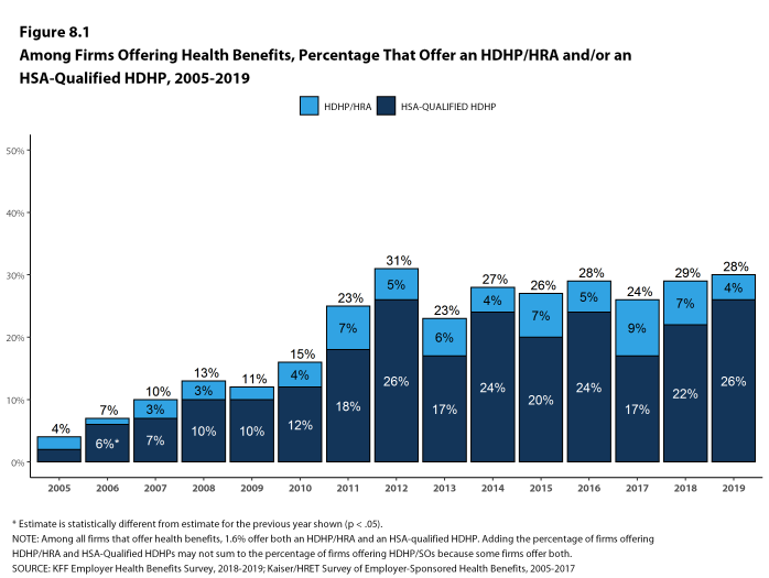 Figure 8.1: Among Firms Offering Health Benefits, Percentage That Offer an HDHP/HRA And/Or an HSA-Qualified HDHP, 2005-2019