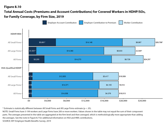 Figure 8.10: Total Annual Costs (Premiums and Account Contributions) for Covered Workers in HDHP/SOs, for Family Coverage, by Firm Size, 2019