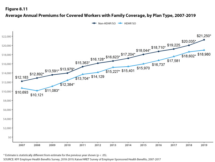 Figure 8.11: Average Annual Premiums for Covered Workers With Family Coverage, by Plan Type, 2007-2019