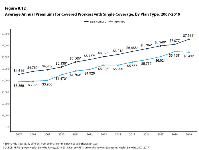 Figure 8.12: Average Annual Premiums for Covered Workers With Single Coverage, by Plan Type, 2007-2019