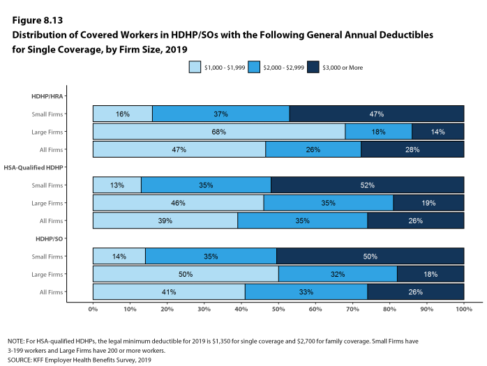 Figure 8.13: Distribution of Covered Workers in HDHP/SOs With the Following General Annual Deductibles for Single Coverage, by Firm Size, 2019