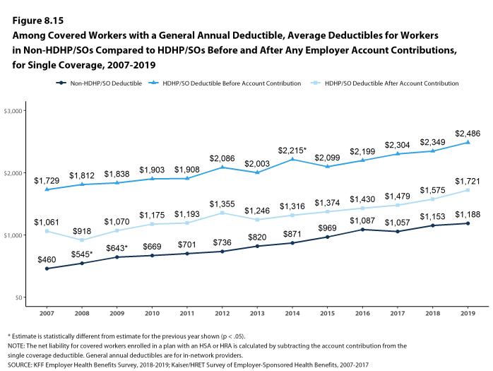 Figure 8.15: Among Covered Workers With a General Annual Deductible, Average Deductibles for Workers in Non-HDHP/SOs Compared to HDHP/SOs Before and After Any Employer Account Contributions, for Single Coverage, 2007-2019