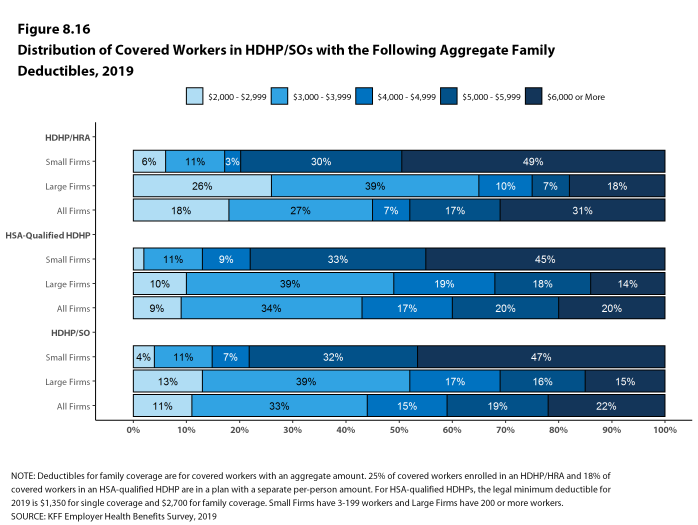 Figure 8.16: Distribution of Covered Workers in HDHP/SOs With the Following Aggregate Family Deductibles, 2019