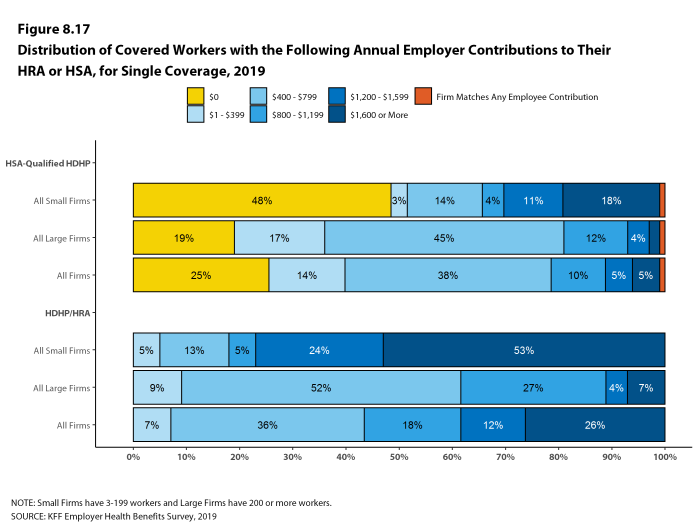 Figure 8.17: Distribution of Covered Workers With the Following Annual Employer Contributions to Their HRA or HSA, for Single Coverage, 2019
