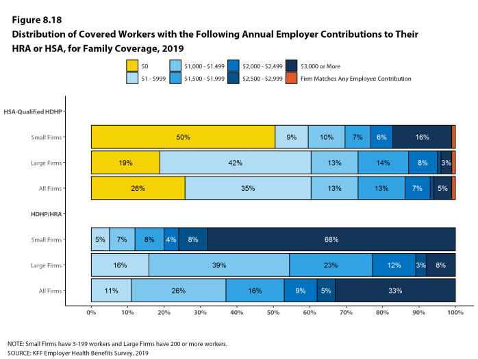 Figure 8.18: Distribution of Covered Workers With the Following Annual Employer Contributions to Their HRA or HSA, for Family Coverage, 2019