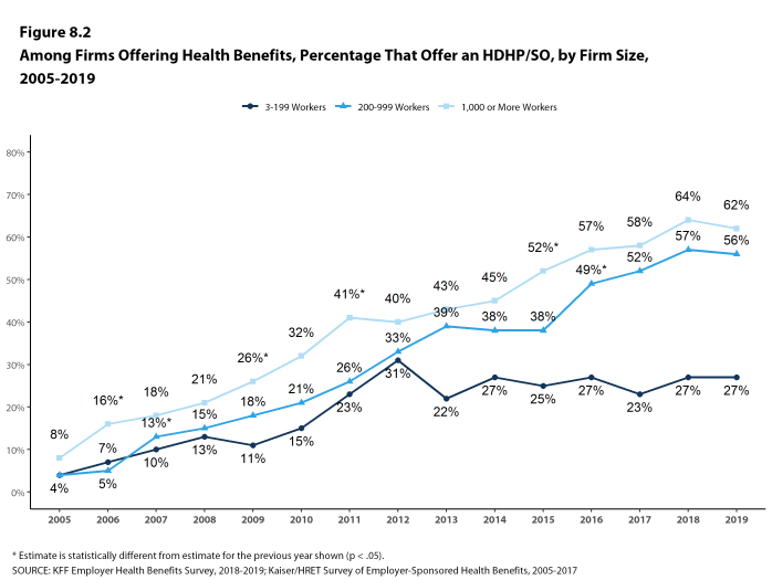 Figure 8.2: Among Firms Offering Health Benefits, Percentage That Offer an HDHP/SO, by Firm Size, 2005-2019