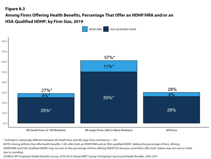 Figure 8.3: Among Firms Offering Health Benefits, Percentage That Offer an HDHP/HRA And/Or an HSA-Qualified HDHP, by Firm Size, 2019