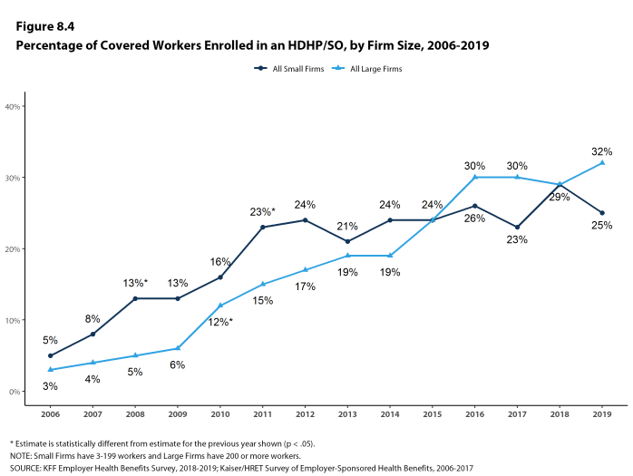 Figure 8.4: Percentage of Covered Workers Enrolled in an HDHP/SO, by Firm Size, 2006-2019