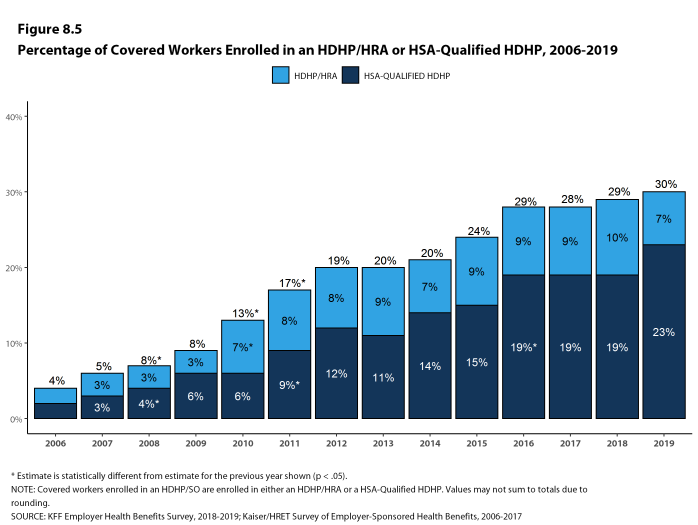 Figure 8.5: Percentage of Covered Workers Enrolled in an HDHP/HRA or HSA-Qualified HDHP, 2006-2019