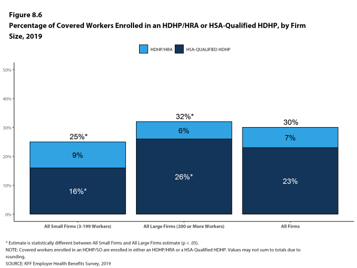 Figure 8.6: Percentage of Covered Workers Enrolled in an HDHP/HRA or HSA-Qualified HDHP, by Firm Size, 2019