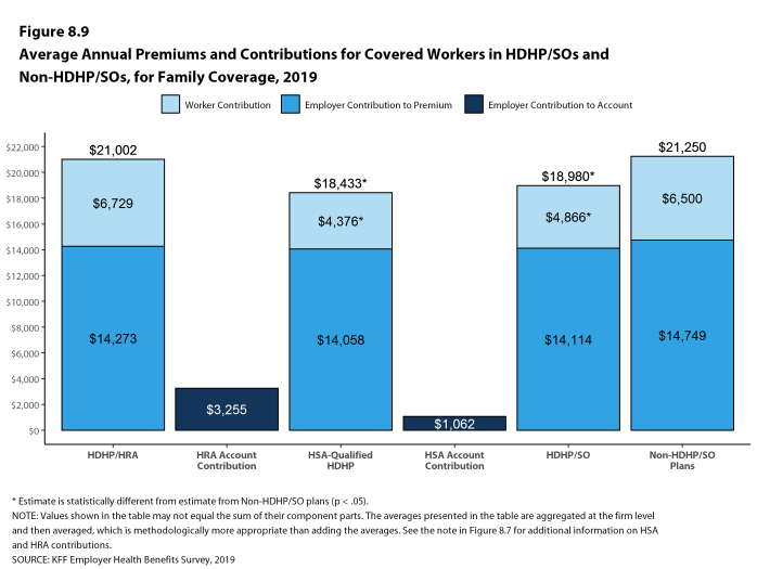 Figure 8.9: Average Annual Premiums and Contributions for Covered Workers in HDHP/SOs and Non-HDHP/SOs, for Family Coverage, 2019