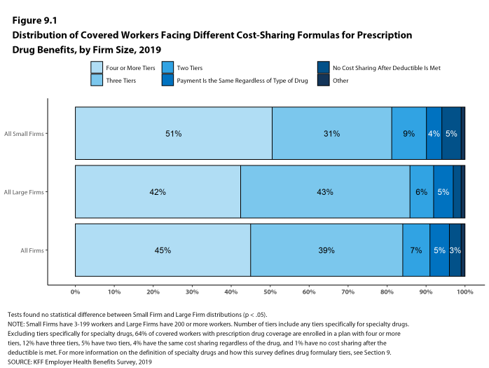 Figure 9.1: Distribution of Covered Workers Facing Different Cost-Sharing Formulas for Prescription Drug Benefits, by Firm Size, 2019