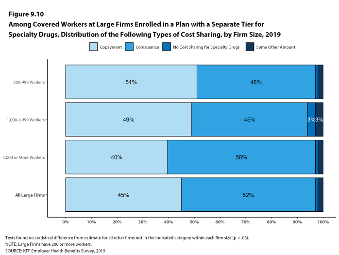 Figure 9.10: Among Covered Workers at Large Firms Enrolled in a Plan With a Separate Tier for Specialty Drugs, Distribution of the Following Types of Cost Sharing, by Firm Size, 2019
