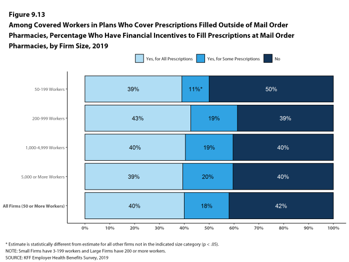Figure 9.13: Among Covered Workers in Plans Who Cover Prescriptions Filled Outside of Mail Order Pharmacies, Percentage Who Have Financial Incentives to Fill Prescriptions at Mail Order Pharmacies, by Firm Size, 2019