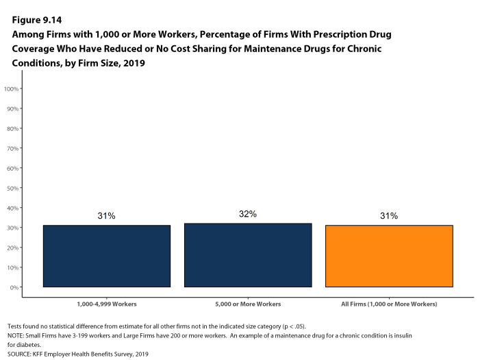 Figure 9.14: Among Firms With 1,000 or More Workers, Percentage of Firms With Prescription Drug Coverage Who Have Reduced or No Cost Sharing for Maintenance Drugs for Chronic Conditions, by Firm Size, 2019