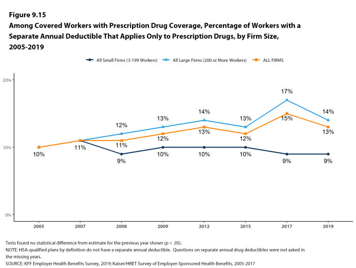 Figure 9.15: Among Covered Workers With Prescription Drug Coverage, Percentage of Workers With a Separate Annual Deductible That Applies Only to Prescription Drugs, by Firm Size, 2005-2019