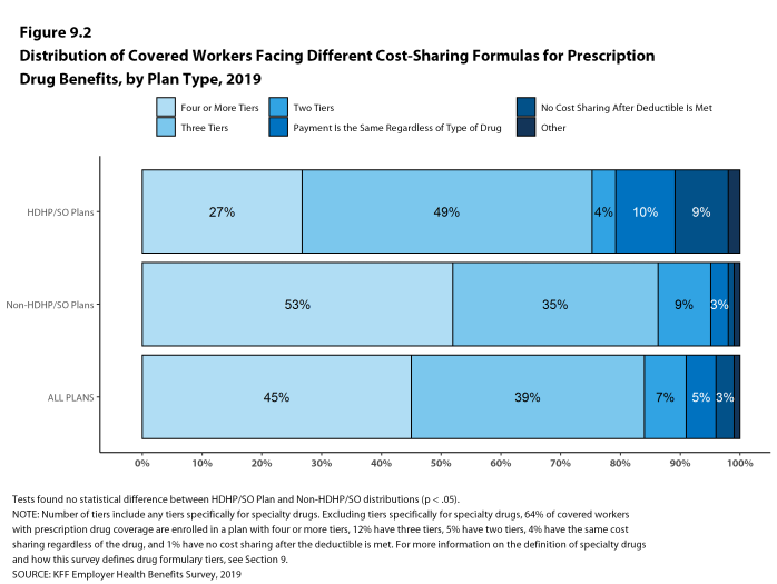 Figure 9.2: Distribution of Covered Workers Facing Different Cost-Sharing Formulas for Prescription Drug Benefits, by Plan Type, 2019