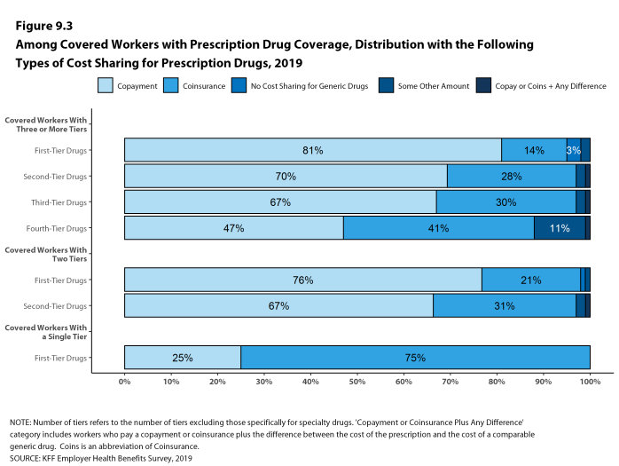 Figure 9.3: Among Covered Workers With Prescription Drug Coverage, Distribution With the Following Types of Cost Sharing for Prescription Drugs, 2019