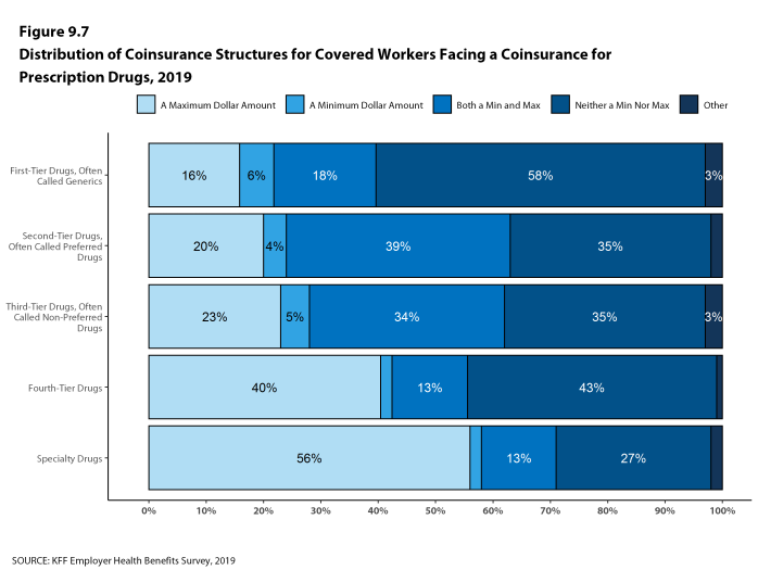 Figure 9.7: Distribution of Coinsurance Structures for Covered Workers Facing a Coinsurance for Prescription Drugs, 2019