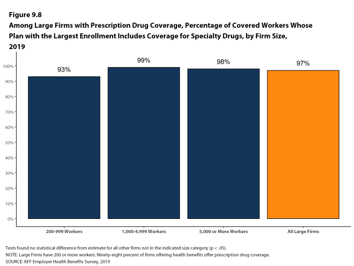 Figure 9.8: Among Large Firms With Prescription Drug Coverage, Percentage of Covered Workers Whose Plan With the Largest Enrollment Includes Coverage for Specialty Drugs, by Firm Size, 2019