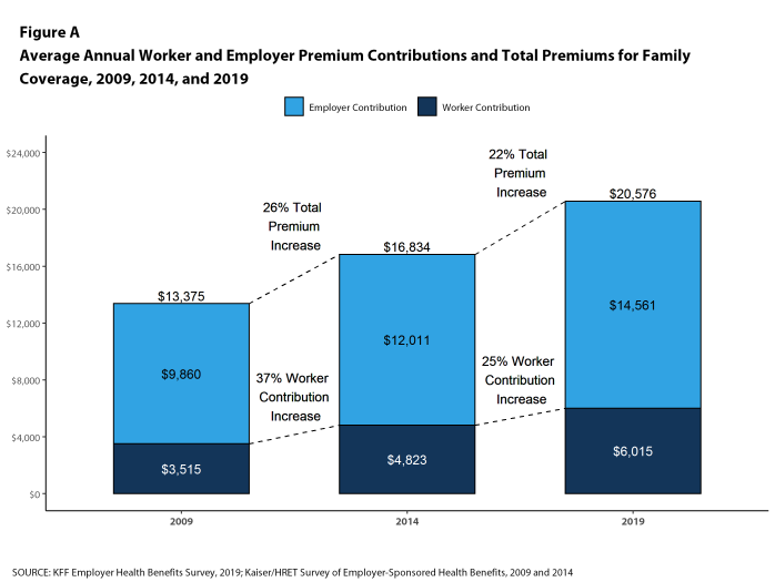 Figure A: Average Annual Worker and Employer Premium Contributions and Total Premiums for Family Coverage, 2009, 2014, and 2019