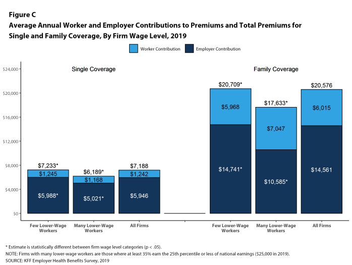 Figure C: Average Annual Worker and Employer Contributions to Premiums and Total Premiums for Single and Family Coverage, by Firm Wage Level, 2019