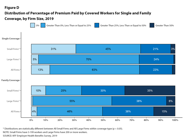 Figure D: Distribution of Percentage of Premium Paid by Covered Workers for Single and Family Coverage, by Firm Size, 2019