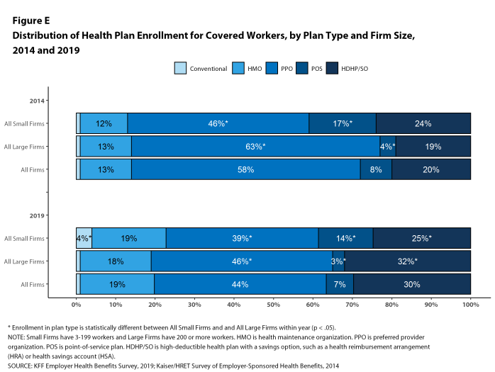 Figure E: Distribution of Health Plan Enrollment for Covered Workers, by Plan Type and Firm Size, 2014 and 2019