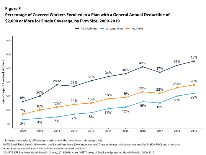 Figure F: Percentage of Covered Workers Enrolled in a Plan With a General Annual Deductible of $2,000 or More for Single Coverage, by Firm Size, 2009-2019
