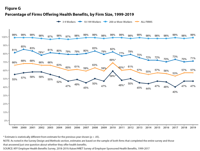 Figure G: Percentage of Firms Offering Health Benefits, by Firm Size, 1999-2019