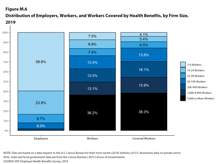 Figure M.6: Distribution of Employers, Workers, and Workers Covered by Health Benefits, by Firm Size, 2019