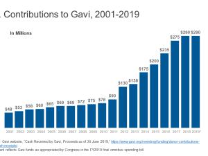 8198 - U.S. Contributions to Gavi, 2001-2019