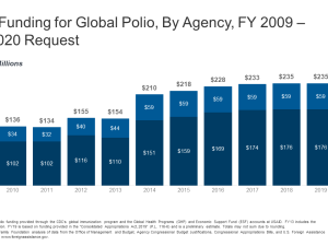 U.S. Funding for Global Polio, By Agency, FY 2009 – FY 2020 Request