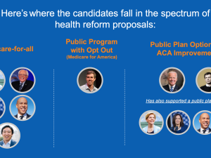 Where Democratic Presidential Candidates in Debate Stand on Health Reform Proposals