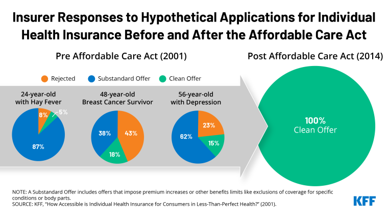 http://How%20Health%20Insurers%20Responded%20to%20Applicants%20with%20Pre-existing%20Conditions%20Before%20and%20After%20the%20ACA