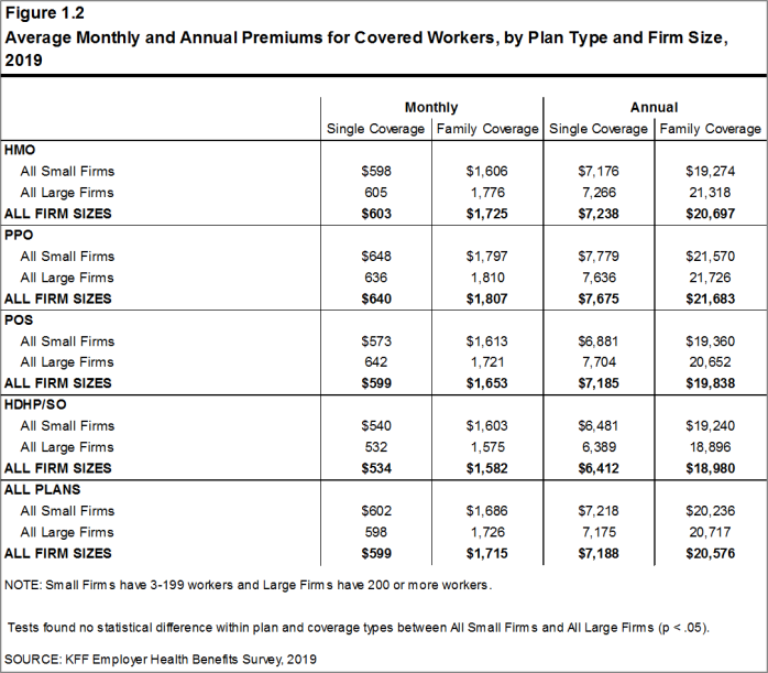 Figure 1.2: Average Monthly and Annual Premiums for Covered Workers, by Plan Type and Firm Size, 2019