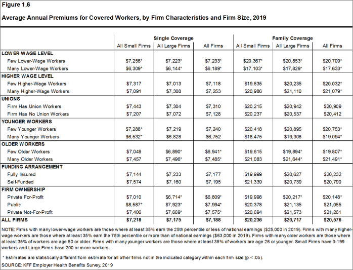 Figure 1.6: Average Annual Premiums for Covered Workers, by Firm Characteristics and Firm Size, 2019