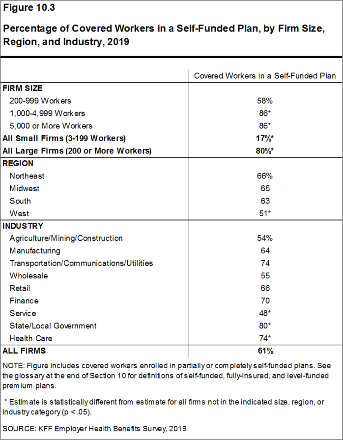 Figure 10.3: Percentage of Covered Workers in a Self-Funded Plan, by Firm Size, Region, and Industry, 2019
