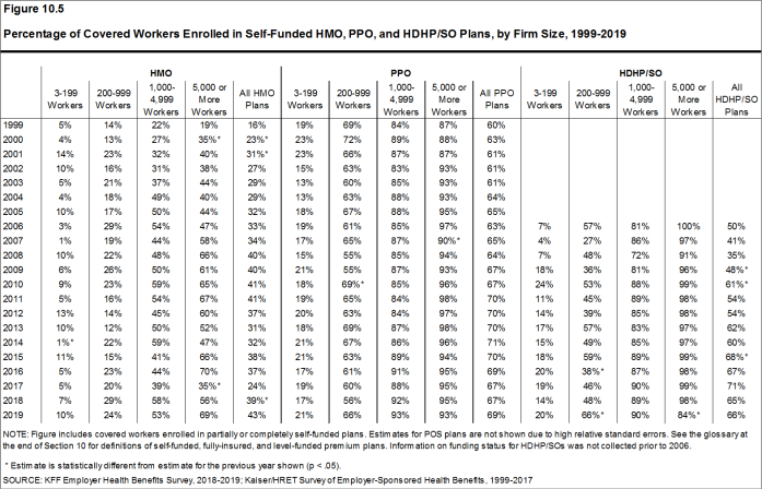 Figure 10.5: Percentage of Covered Workers Enrolled in Self-Funded HMO, PPO, and HDHP/SO Plans, by Firm Size, 1999-2019