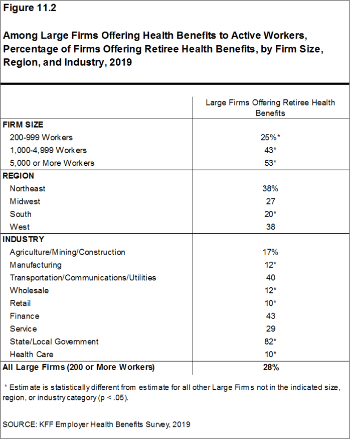 Figure 11.2: Among Large Firms Offering Health Benefits to Active Workers, Percentage of Firms Offering Retiree Health Benefits, by Firm Size, Region, and Industry, 2019