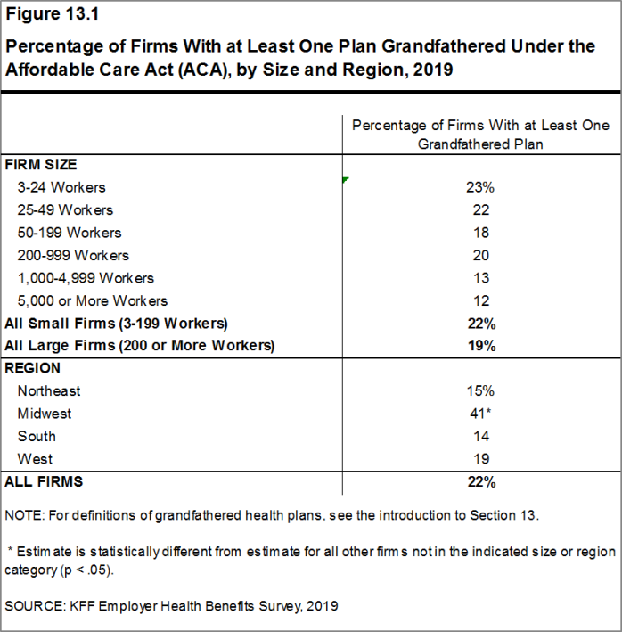 Figure 13.1: Percentage of Firms With at Least One Plan Grandfathered Under the Affordable Care Act (ACA), by Size and Region, 2019
