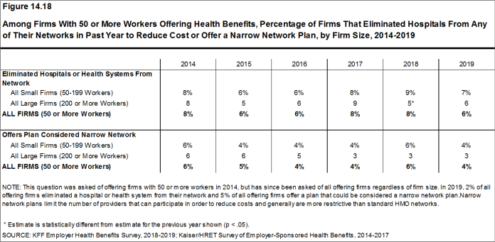Figure 14.18: Among Firms With 50 or More Workers Offering Health Benefits, Percentage of Firms That Eliminated Hospitals From Any of Their Networks in Past Year to Reduce Cost or Offer a Narrow Network Plan, by Firm Size, 2014-2019