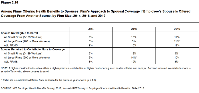 Figure 2.16: Among Firms Offering Health Benefits to Spouses, Firm's Approach to Spousal Coverage If Employee's Spouse Is Offered Coverage From Another Source, by Firm Size, 2014, 2016, and 2019