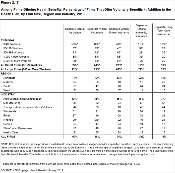 Figure 2.17: Among Firms Offering Health Benefits, Percentage of Firms That Offer Voluntary Benefits in Addition to the Health Plan, by Firm Size, Region and Industry, 2019