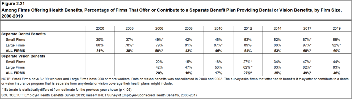 Figure 2.21: Among Firms Offering Health Benefits, Percentage of Firms That Offer or Contribute to a Separate Benefit Plan Providing Dental or Vision Benefits, by Firm Size, 2000-2019
