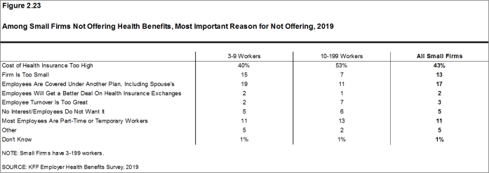 Figure 2.23: Among Small Firms Not Offering Health Benefits, Most Important Reason for Not Offering, 2019