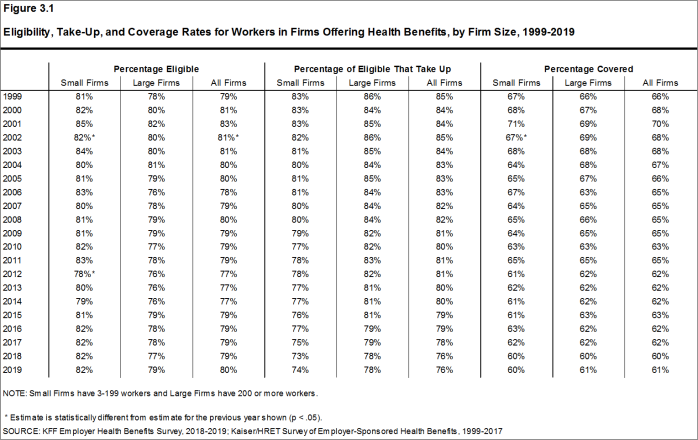 Figure 3.1: Eligibility, Take-Up, and Coverage Rates for Workers in Firms Offering Health Benefits, by Firm Size, 1999-2019