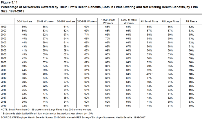 Figure 3.11: Percentage of All Workers Covered by Their Firm's Health Benefits, Both in Firms Offering and Not Offering Health Benefits, by Firm Size, 1999-2019