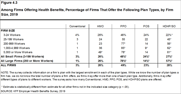 Figure 4.3: Among Firms Offering Health Benefits, Percentage of Firms That Offer the Following Plan Types, by Firm Size, 2019